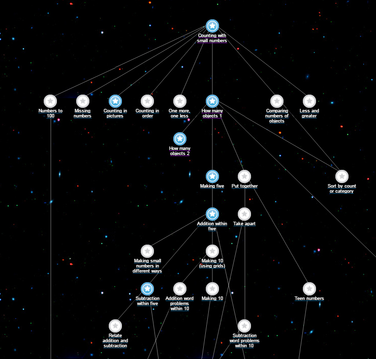 De knowledge map van Khan Academy