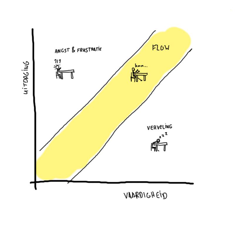 flow-verveling-angst